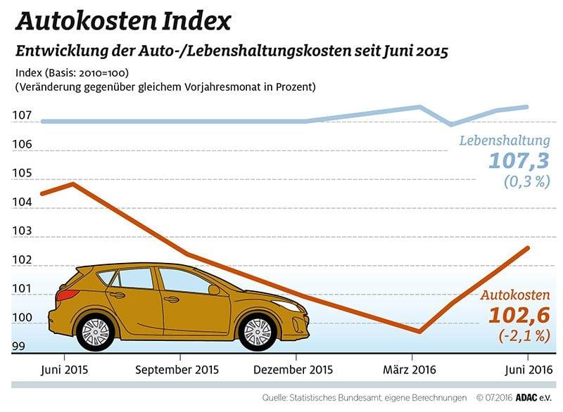 autokostenindexjuni2016