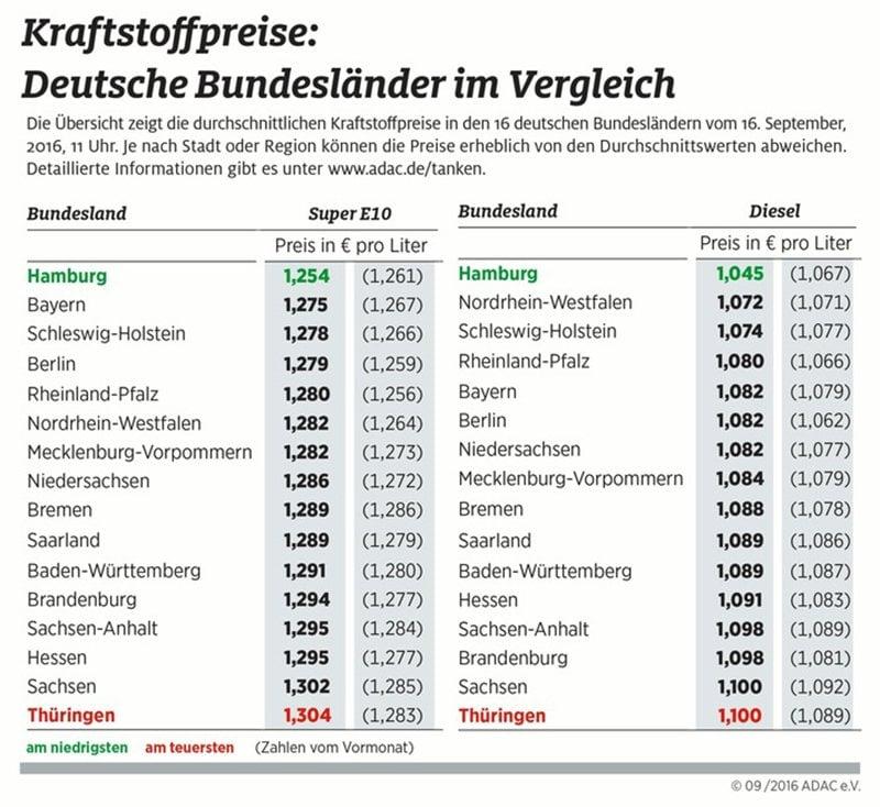 kraftstoff-in-ostdeutschland-teurer-als-im-westen