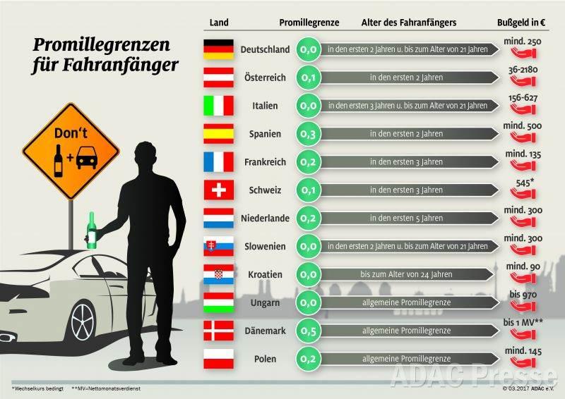 Promillegrenzen für Fahranfänger im Ausland ( ADAC)